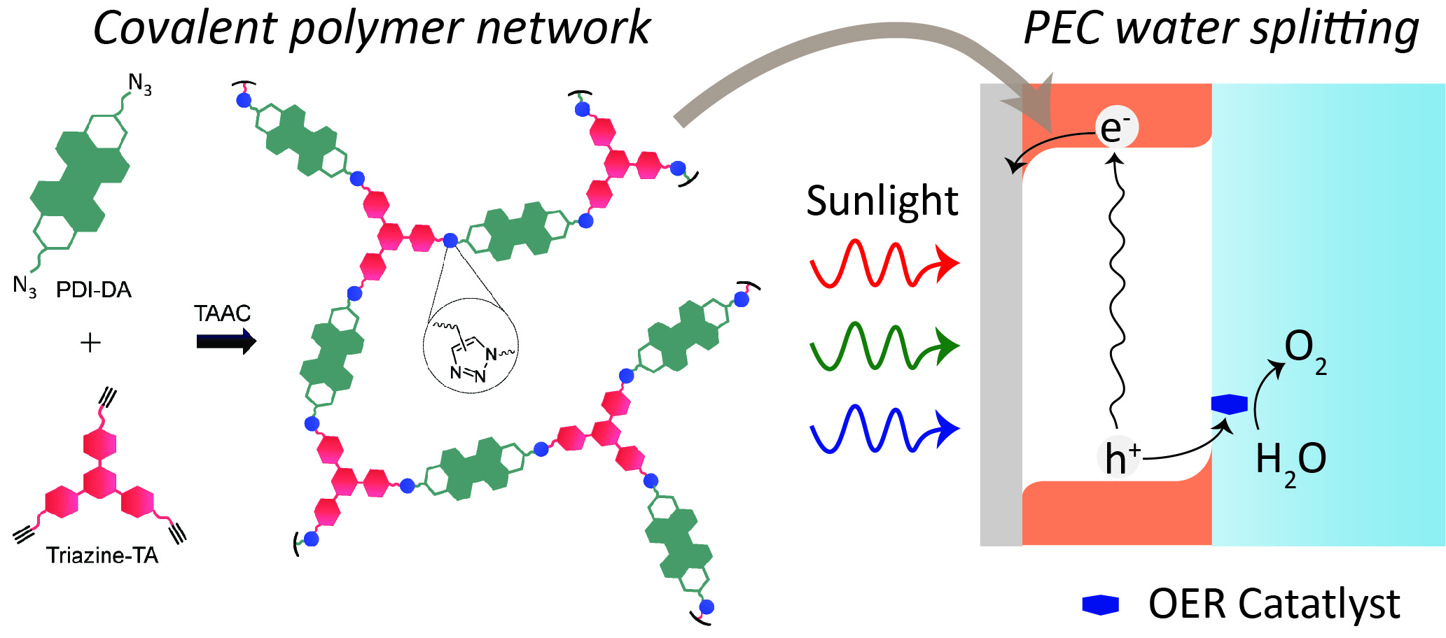 nanoGe - NGFM19 - Catalyst-Free Synthesis of Robust Covalent